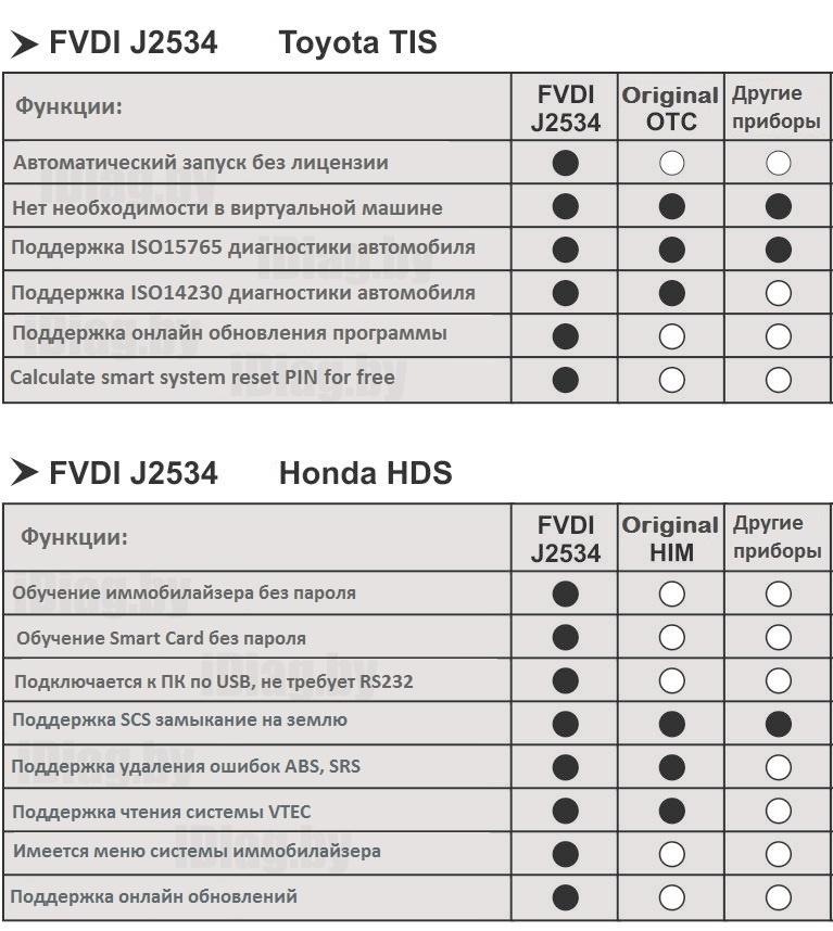 FVDI J2534 - сканер для полной диагностики через Ford IDS, Toyota TIS,  Honda HDS